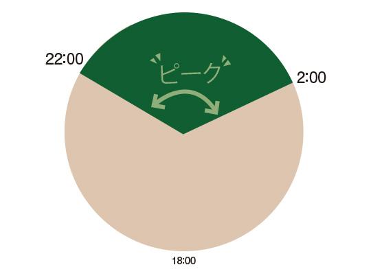 成長ホルモンは22:00〜2:00が分泌のピーク